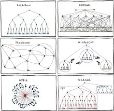 Funny Organizational Structure of Apple, Facebook, Google, Microsoft, Oracle and Amazon! [PIC]