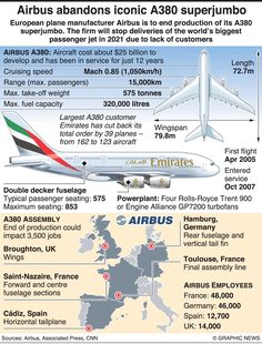 Airbus A380, Civil Aviation, World's Biggest, Cutaway, Planes, Aircraft, Space, Airplanes, Floor Space
