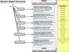 Bloom's_Digital_Taxonomy.jpg