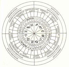 #astrology #decanates #decans #tarot #correspondences