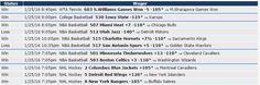 Mira cómo nos fue el 25/1 en las apuestas con las predicciones de Zcode. Ingresa y comienza a ganar www.zcode.mx #Pronosticosdeportivos #prediccionesdeportivas #deportes #apuestas