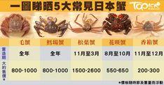 凡在日本當地吃過活蟹的人,總會再三回味其獨有的鮮甜味美。如今要再嚐其滋味,不一定要遠赴日本,本港亦有一些日本活蟹專賣店,