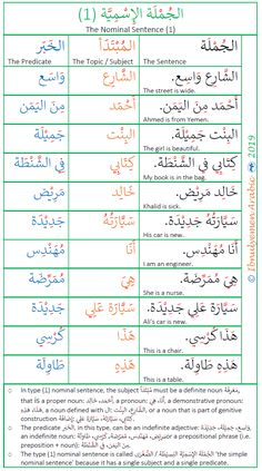 This is a list of the first type of Arabic nominal sentence structure. This type is called the basic Arabic nominal sentence because it has a single subject and a single predicate. It has a typical order, that is the subject is followed by a predicate.