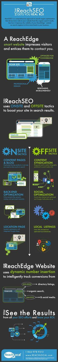 How Reach #SEO Gets You Real #ROI | #socialmedia