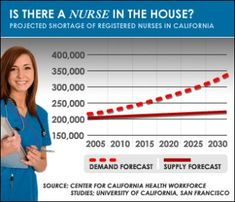 Nursing Shortage #nurse #nurses #nursing #nursingshortage #realnurse #nurseia #nursepractitioner #job #hiring #nurserydecor #nursesrock #nursesofinstagram #nursehumor #nightnurse #nurselife #nursesunitev Nursing Shortage, Professional Nurse, Night Nurse, Nurse Practitioner, Nurse Life, Nurse Humor, Nurses, University, Health