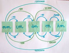 Bajdocja: Przeliczamy jednostki długości i masy (ułamki dziesiętne) Mind Reading Tricks, College Checklist, Math Notes, Math Formulas, School Subjects, School Notes, Classroom Displays, School Hacks, Study Motivation