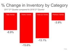U.S. Housing Inventory Hits a New Low… List Your House TODAY!: Every summer, families across the country decide if this will be the year…