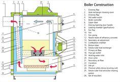 orlan super log boiler details Heat Exchanger, Boiler, Concrete, Door Handles, Construction, Cleaning, Wood, Door Knobs, Building