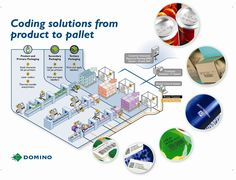 Coding solutions from product to pallet