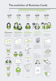 The evolution of Business Cards #infographic
