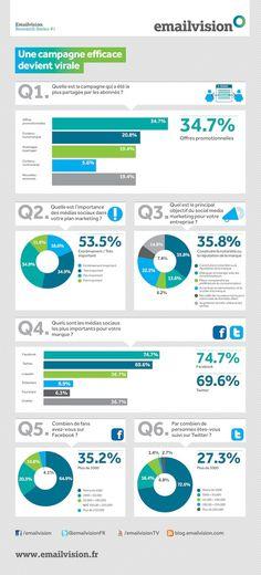 [Infographie] L'importance des médias sociaux pour les marketeurs - FrenchWeb.fr