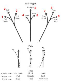 Golf Tips Swing Swinging Harder Won't Cure Your Slice! Some great golf tips on the ball flight laws and how to understand them. Kids Golf, Play Golf, Golf Push Cart, Golf Betting, Golf Instructors, Golf Score, Golf Chipping, Golf Player, Golf Training