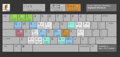Keyboard shortcuts | Fusion 360 | Autodesk Knowledge Network