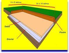 Comment construire un terrain de pétanque: - Le blog de EDUCNAUTE-INFOS