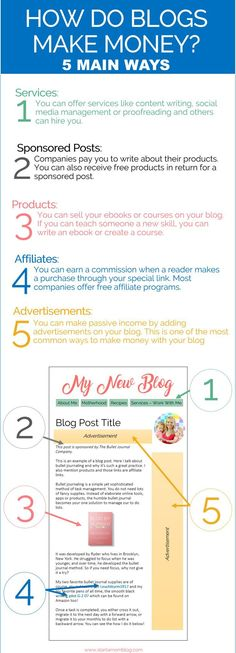 How to blogs make money? This shows the top 5 ways that every blog makes thousands per month!
