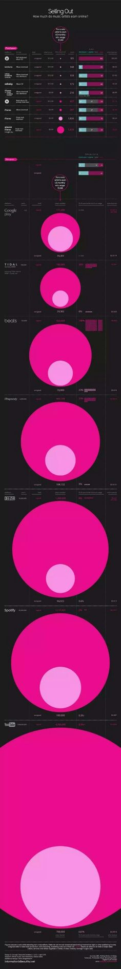 How much do music artist earn online?