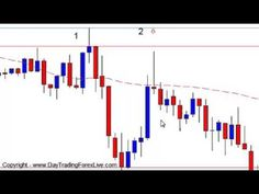 Forex Trading Strategy Day Trading Confirmation Entry - YouTube