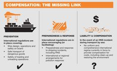 In 1984, IMO convened a conference to consider a new instrument dealing with compensation for accidents involving hazardous and noxious substances (HNS) but the issue proved to be so complex that...