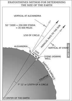 This is how Greek Mathematician Eratosthenes calculated the circumference of the Earth some 2.200 years ago.