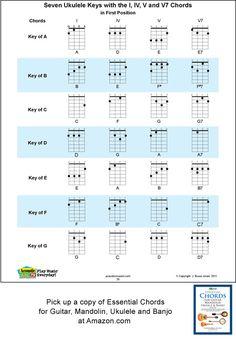 interior ukulele chords » Electronic Wallpaper   Electronic Wallpaper
