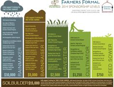 """""""Every time you spend a dollar, you're casting a vote for the kind of world you want"""" – Anna Lappe, from Grub: Ideas for an Urban Organic Kitchen 2015 FARMERS FORMAL SPONSORS: Fund a Future Farmer with the EarthDance Organic Farm […] Sponsorship Levels, Youth Center, Formal Dinner, Fundraising Events, Organic Farming, Farmer, Periodic Table, This Or That Questions, Capri"""