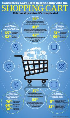 Infographic: Consumers' Love-Hate Relationship with the Shopping Cart