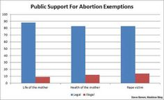 Last week, the Republican Party [officially endorsed the Todd Akin position http://www.dailykos.com/story/2012/08/21/1122566/-Republicans-officially-endorse-exact-same-abortion-position-they-re-...