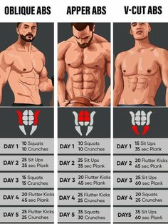 Double up your abs workout with the best CUTTING STACK to get ripped and shredded abs without side effects Get Ripped Abs and Shredded Muscles with Cutting Stack from Crazy Mass that consists of 4 Legal Steroids and Has Zero Side Effects! Gym Workout Chart, Workout Routine For Men, Gym Workout Tips, Weight Training Workouts, Workout Challenge, At Home Workouts, Workout Trainer, Workout Plan For Men, Ab Exercise Routines