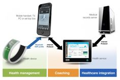 Infrastructure now key to the future of the connected mobile health platform - Electronics Eetimes