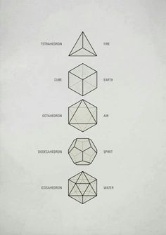 """Sacred Geometry / The Platonic Solids These five Platonic solids are ideal, primal models of crystal patterns that occur throughout the world of minerals in countless variations. Also called """"cosmic figures"""" they are the basic modules for Sacred Geometry. Tattoo Inspiration, Design Inspiration, Platonic Solid, Geometric Shapes, Geometric Symbols, Geometric Solids, Geometric Designs, Sacred Geometry Symbols, Sacred Geometry Tattoo"""