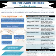 Infographic: Pressure Cooker Trouble-shooter