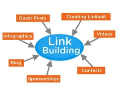 With a 'never-say-die' attitude, we offer premier #LinkBuilding Services to build natural links that drive organic traffic to the #website. - #Backlinks #Webdesign #SocialShare