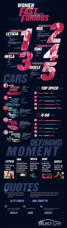 Female Casts of The Fast and the Furious - Movie Infographic. Topic: muscle cars, street racing car, Michelle Rodriguez, Jordana Brewster, Devon Aoki, Nathalie Kelley, Gal Gadot.