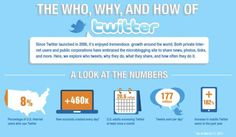 This Twitter Infographic Gages The Who, Why and How of Twitter #socialmedia trendhunter.com