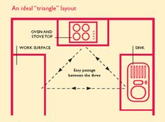 Feng Shui Kitchen Layout