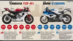 That's my baby 2015 Yamaha R1, Yamaha Yzf R1, Bobber Motorcycle, Motorcycles, Twin Disc, Bike Prices, Bike Sketch, Bmw S1000rr, Super Bikes