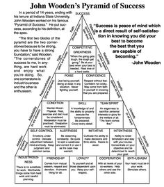 "Building blocks & elements of Success, including self awareness, self-appreciation & knowing ""you did your best"" to reach your access your full potential. John Wooden's Pyramid of Success (Personal life skills to build - building a balanced life)"