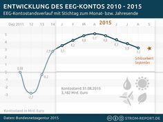 Überschuss auf EEG-Konto wächst 2015 trotz Rekordeinspeisung #EEG, #EEGUmlage, #EEGKonto, #ErneuerbareEnergien, #Ökostrom EEG-Konto: Überschuss im August leicht gesunken. http://strom-report.de/.1kg
