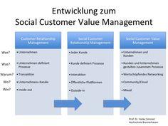 Kundenwert im Social Web: Entwicklungen zum Social Customer Value Management (Social CVM)