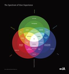 El espectro de User Experience UX.   Image by: Christian Manzella