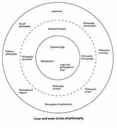 western philosophy mind maps - Google Search