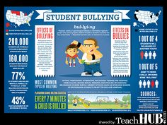 infographics for language arts | Bullying Infographic | TeachHUB