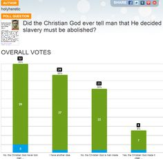 Did the Christian God ever tell man that He decided slavery must be abolished? Click on image for my poll results