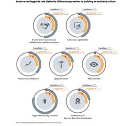Roundup Of Analytics, Big Data & Business Intelligence Forecasts And Market Estimates, 2014 Ai Machine Learning, Increase Confidence, Business Intelligence, Business Look, Cloud Computing, Big Data, The Fosters, Marketing, Work Looks