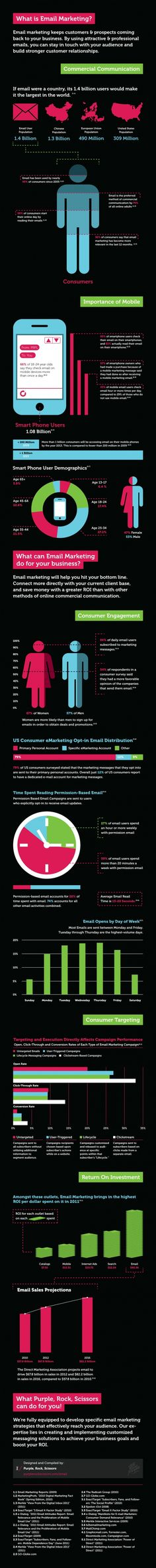 What Is Email Marketing? [INFOGRAPHIC]