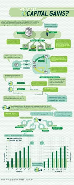 What are Capital Gains? Infographic