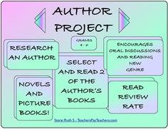 """This is a great way to motivate your students to read more than one book written by an author and to explore different genre. They must do research about the author, read two of his/herbooks, write reviews and rate them. Laminate the cards and make them available in a index card box, so kids can browse through them."""
