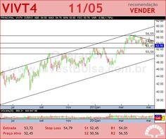 TELEF BRASIL - VIVT4 - 11/05/2012