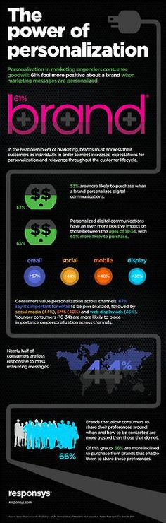 The Power Of Personalization - #branding #infographic