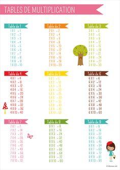 Le poster à imprimer des tables de multiplication colorées